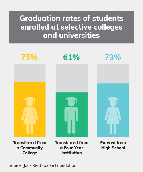 Diversifying Our Selective Colleges >> Rethinking Transfer Pathways Acct Perspectives